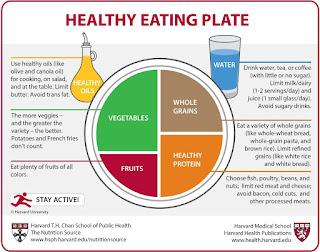 Ikon Pinggan Pemakanan Sihat
