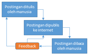 Tips dalam Memberi Judul Pada Postingan Berita atau Artikel