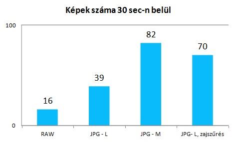 Canon EOS 6D képek száma sorozatexpóban RAW vs JPG