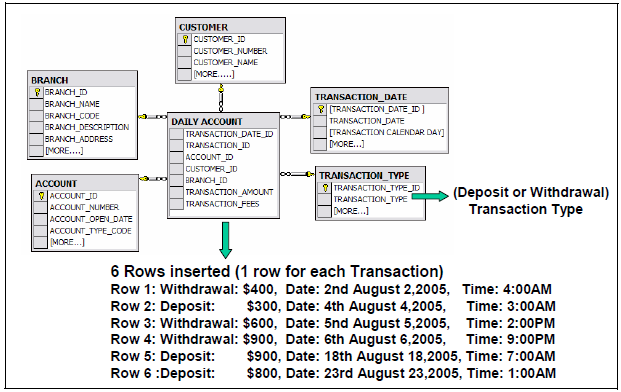 Fact Types That Snapshot Of Dimensional Accumulating transaction Like Factless Datawarehouse Modeling Tables Just
