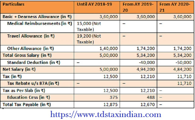 Income Tax Standard Deduction