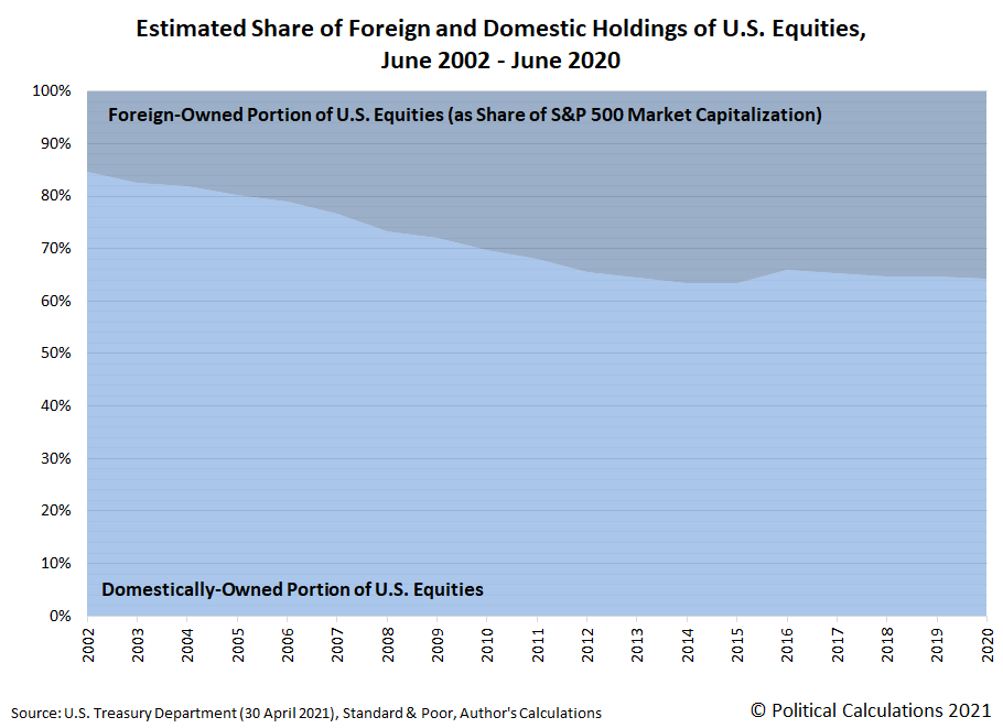Foreign and Domestic Share of Market Capitalization of S&P 500, June 2002 - June 2020