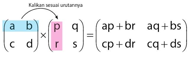 Perkalian Matriks Dalam Bahasa C