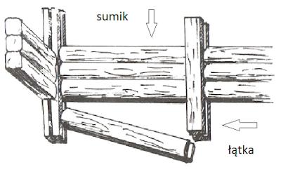konstrukcja sumikowo łątkowa
