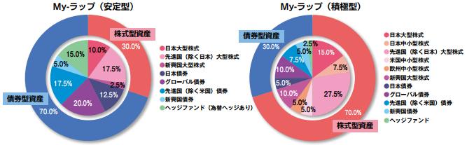 SBIグローバル・ラップファンド(安定型)(積極型)