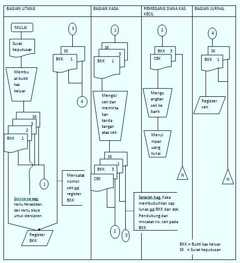 Sistem akuntansi semester 2 sistem kas dan kas kecil flowchart sistem pengeluaran kas dengan uang tunai melalui sistem kas kecil ccuart Gallery