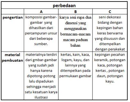 Kunci Jawaban Tema 6 Kelas 4