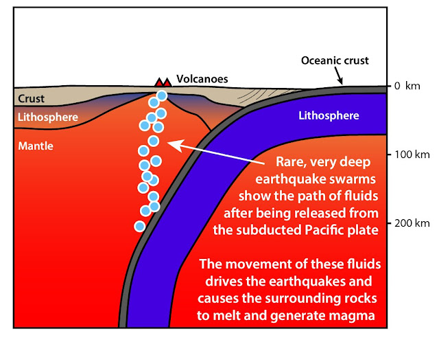 Earthquake swarms reveal missing piece of tectonic plate-volcano puzzle