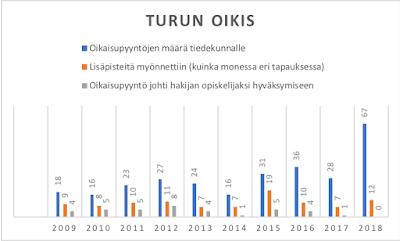 oikis oikaisuvaatimus oikaisupyyntö määrä pääsykoe Turku