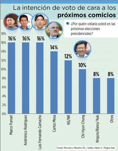 Encuesta Elecciones Bolivia 2020: Pumari, Andrónico y Camacho obtienen el 16% cada uno; Mesa alcanza el 14%