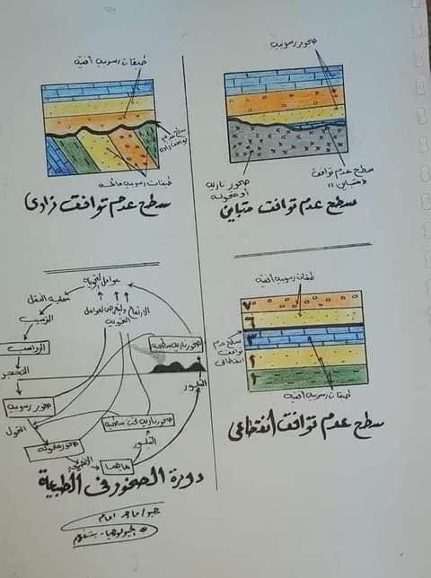 مراجعة جيولوجيا للصف الثالث الثانوي  أ/ خالد صلاح 13