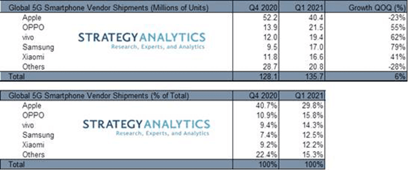 According to the latest data from research firm Strategy Analytics Strategy Analytics: vivo is the second-fastest-growing 5G smartphone brand in Q1 2021