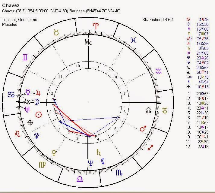 carta natal venezuela, ascendente escorpio, carta natal hugo chavez, venus carta natal, astrologia esoterica, astrologo alan de los mares
