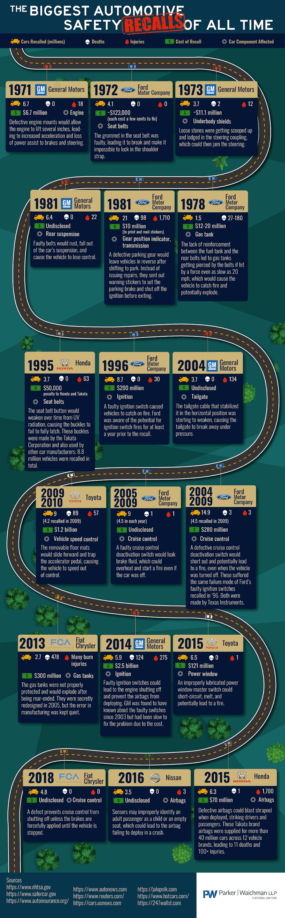 The Biggest Automotive Safety Recalls of All Time #infographic