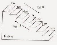 Macam Konversi Satuan Dasar dalam Matematika