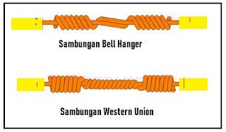 Perbedaan Bell Hanger dan Wester Union