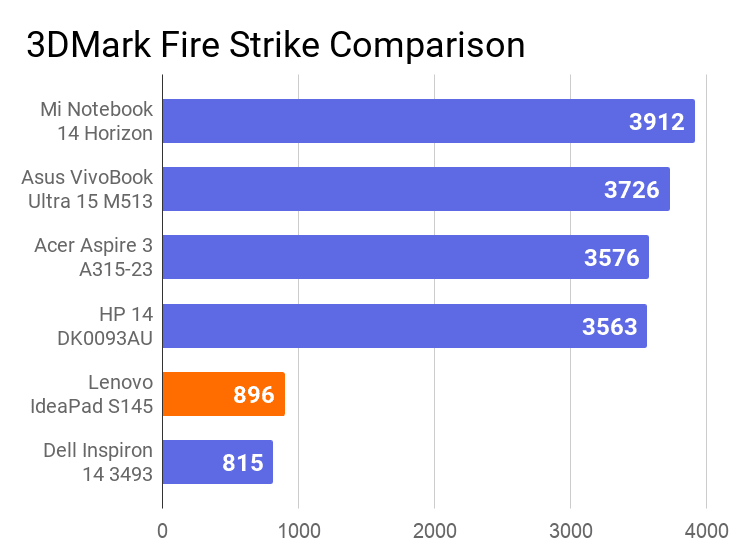 A chart on the comparison of 3DMark Fire Strike score of this laptop with other laptops.