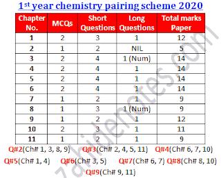 1st year chemistry pairing scheme 2020 pdf