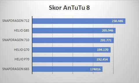 AnTuTu Benchmark Helio G85, G70, P70, Snapdragon 710, 712, 665