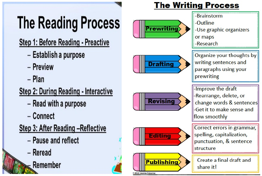 Graphic Organizer For Reading And Writing