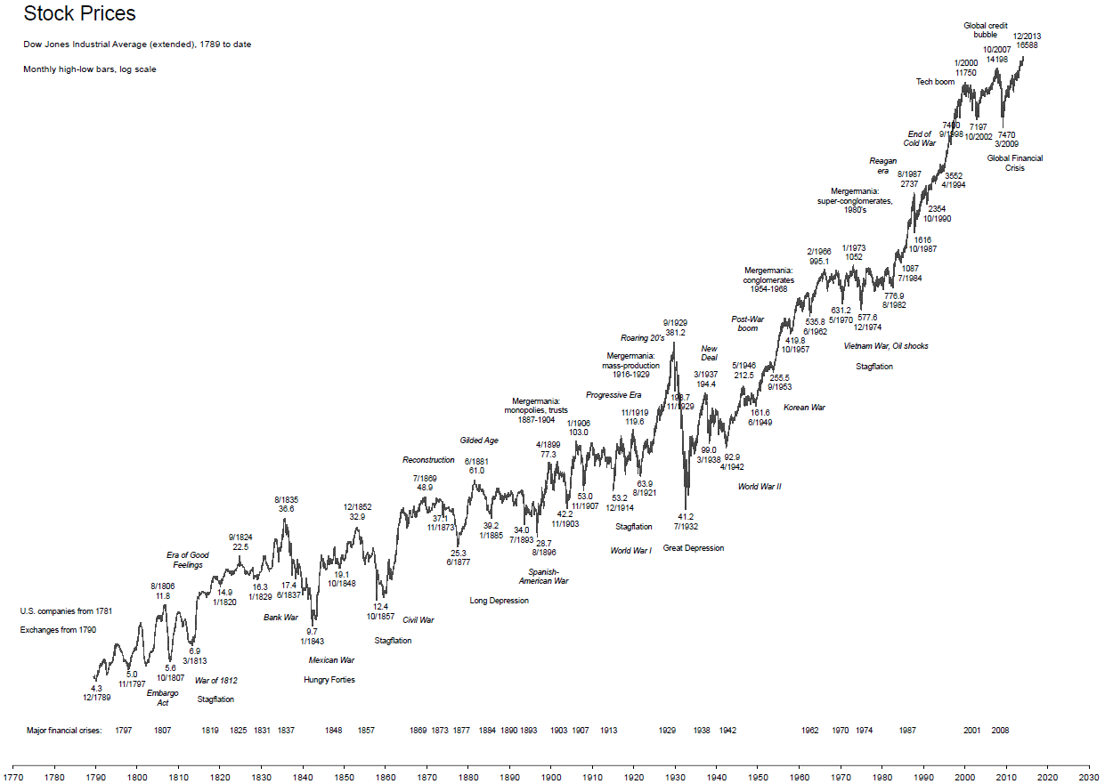 Time-Price-Research: Long-Term Charts: US-Stocks (1789 to