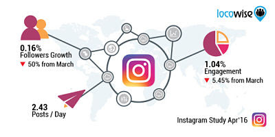 instagram-disminuye-crecimiento-usuarios