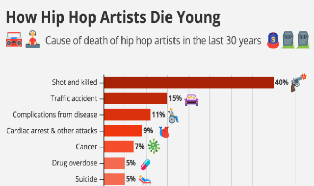Why Do Hip Hop Artists Die Young #infographic