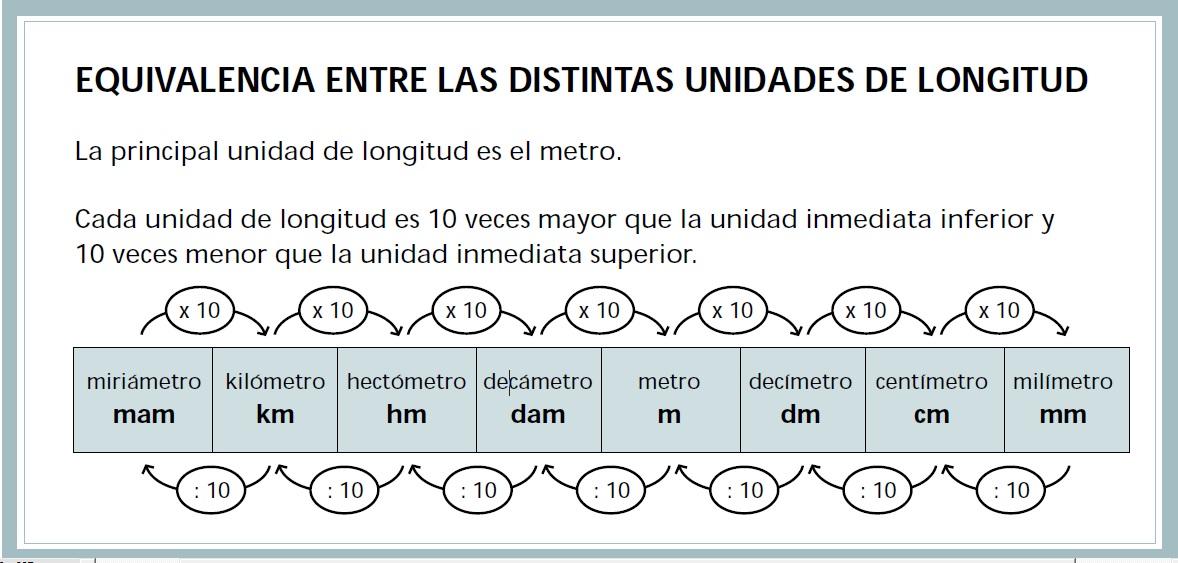 Resultado de imagen de unidades de longitud