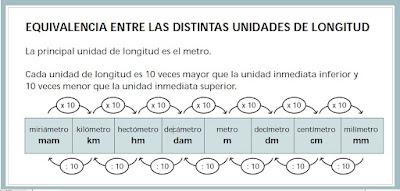 Resultado de imagen de unidad de longitud
