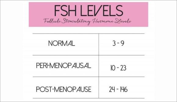 Follicle-Stimulating Hormone (FSH) Levels Test