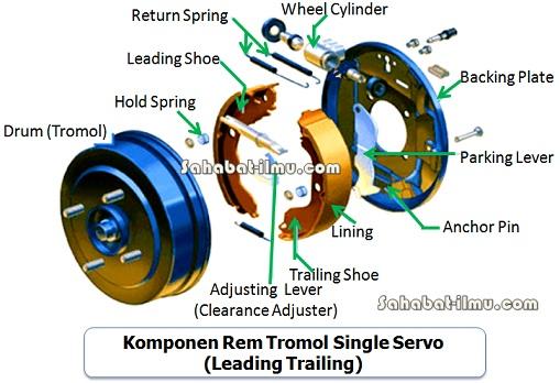 komponen-komponen rem tromol adalah
