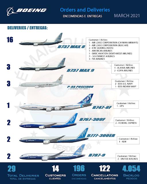 INFOGRÁFICO • Encomendas e Entregas Aeronaves Comerciais da Boeing Airplanes – Março 2021
