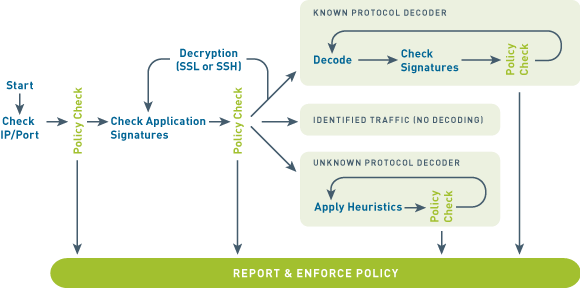 App-Id: Identifying any application on any port | Source: Palo Alto Networks