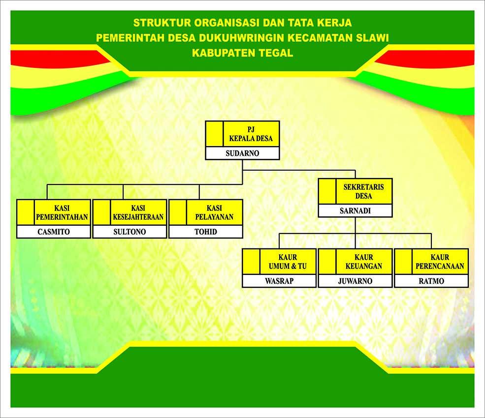Contoh Desain Struktur Organisasi  DODO GRAFIS