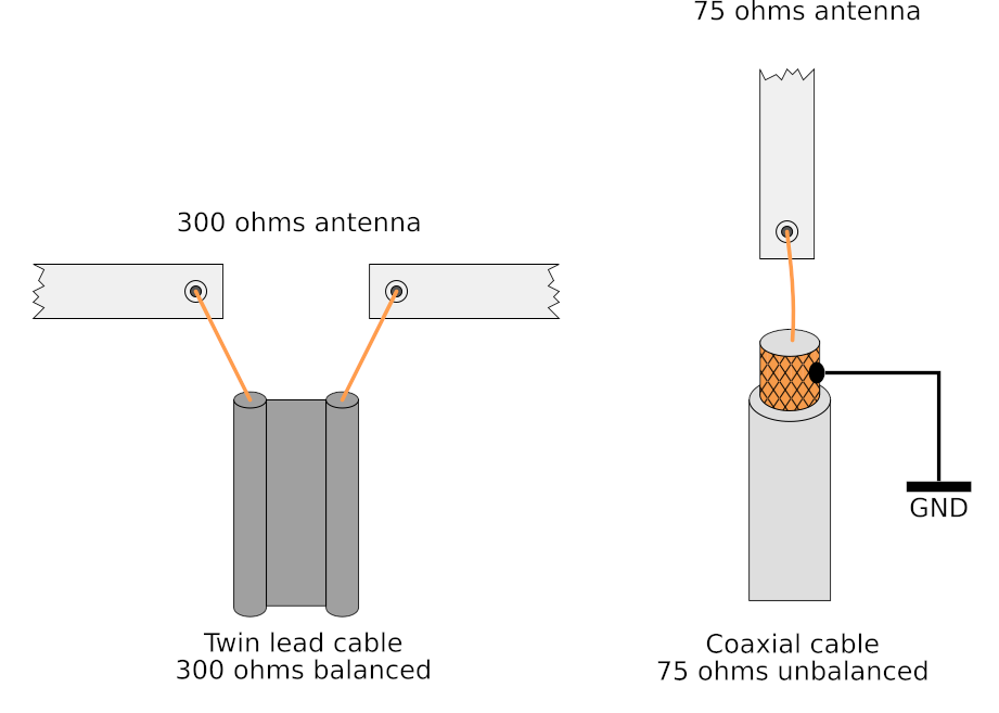 transmission line baluns for vhf and uhf one transistor Antenna to Coax Adapter connecting feeder wire to antenna no balun needed