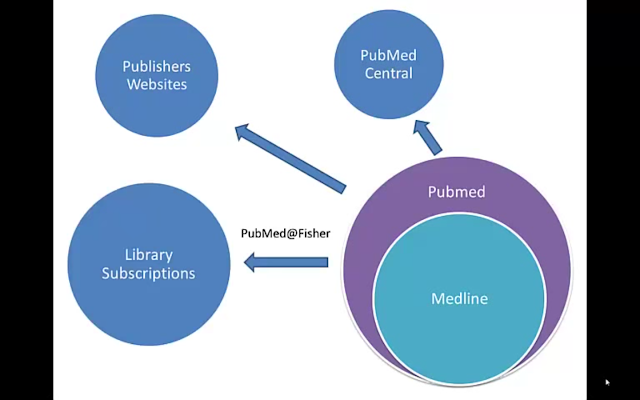 Confirming that a Journal is Indexed in Medline and/or PubMed