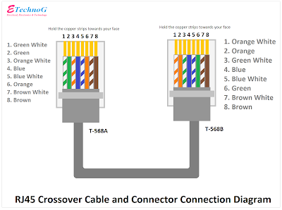 RJ45 Wiring Diagram for crossover cable connection, RJ45 Jack connection, RJ45 Connector connection