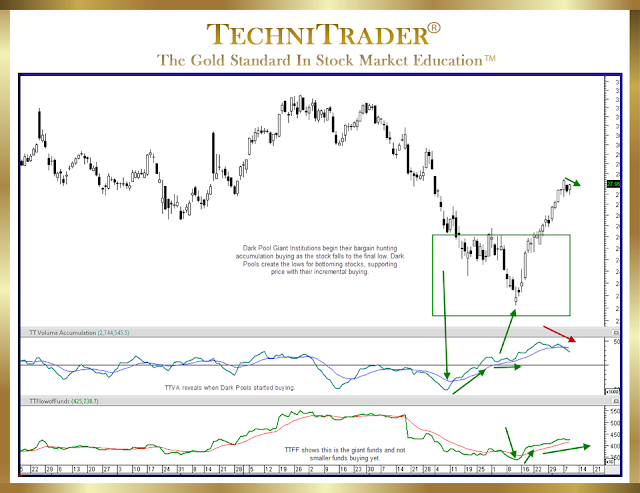 example showing a common momentum run action - technitrader