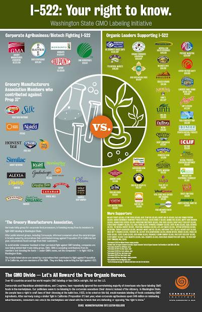GMO Food Labeling