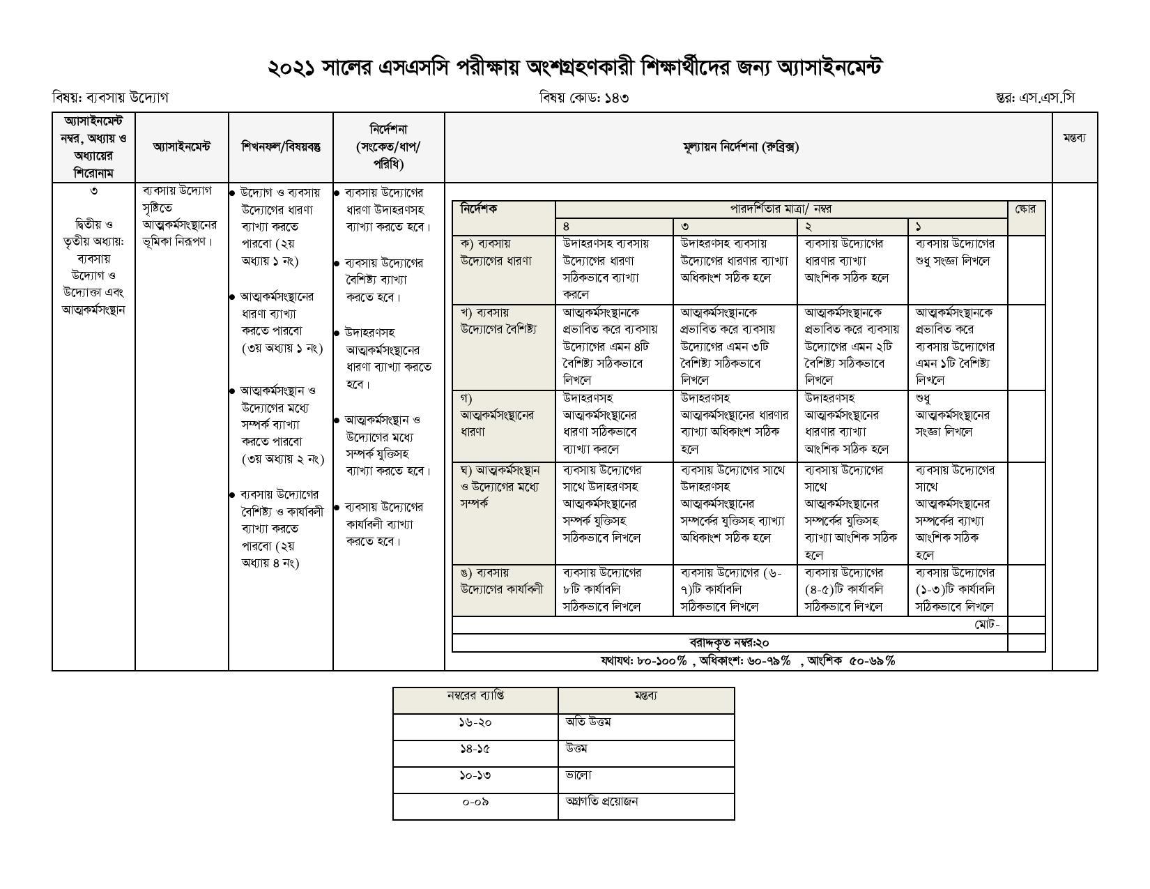 SSC 2021 Business Management 4th week Assignment