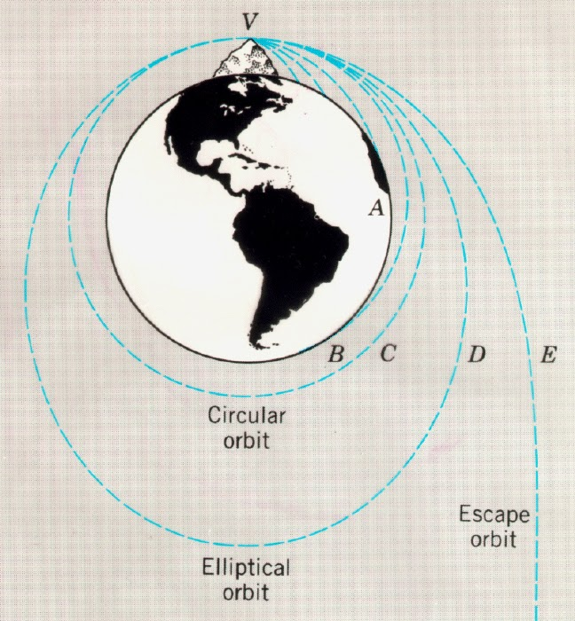 In physics specifically celestial mechanics escape velocity is the minimum speed needed for a free object to escape from the gravitational influence of a massive