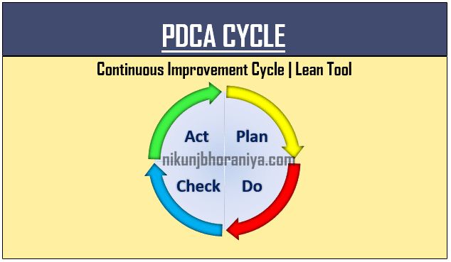PDCA Cycle  Plan Do Check Act  Continuous Improvement