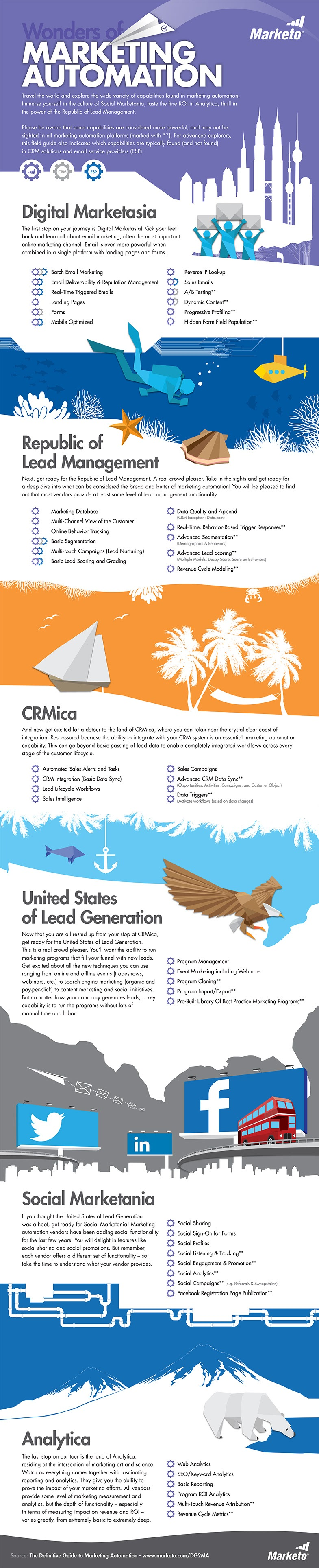World Of Marketing Automation #Infographic