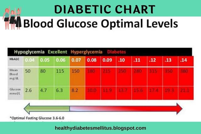 Diabetic Chart