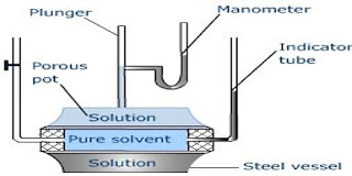 परासरण दाब | बॉयल वान्ट हॉफ का नियम | वान्टहॉफ चार्ल्स | आवोगाद्रो |विलयनों का सामान्य समीकरण