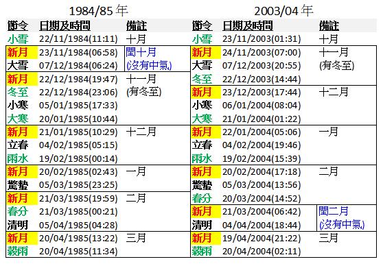 1984/85 及 2003/04 年的部分節氣及新月資料