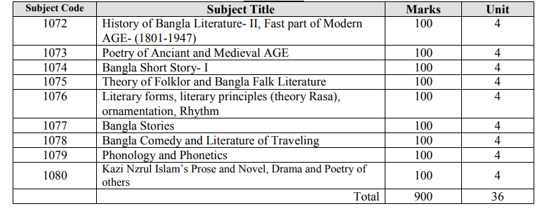 Bangla Department Honors 3rd Year Book List