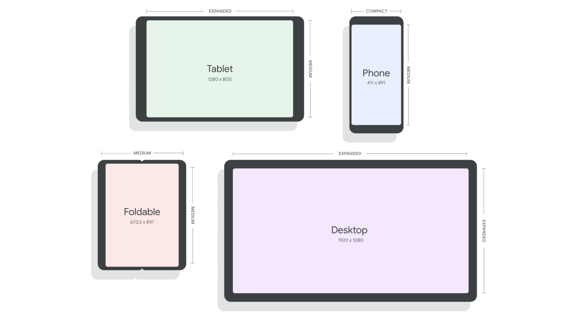 Image shows reference device definitions for a tablet, phone, foldable, and desktop sizes