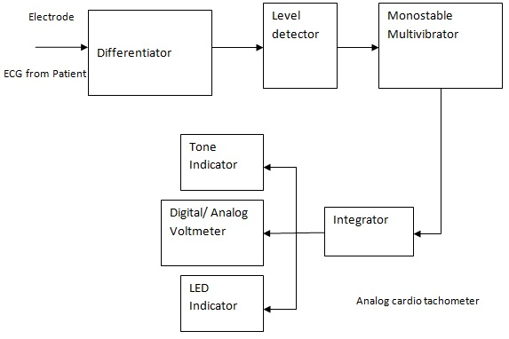Intensive care unit and critical care unit electronics and the different blocks are explained below ccuart Choice Image