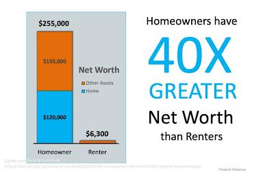 Home Owner Net Worth vs Renter Net Worth